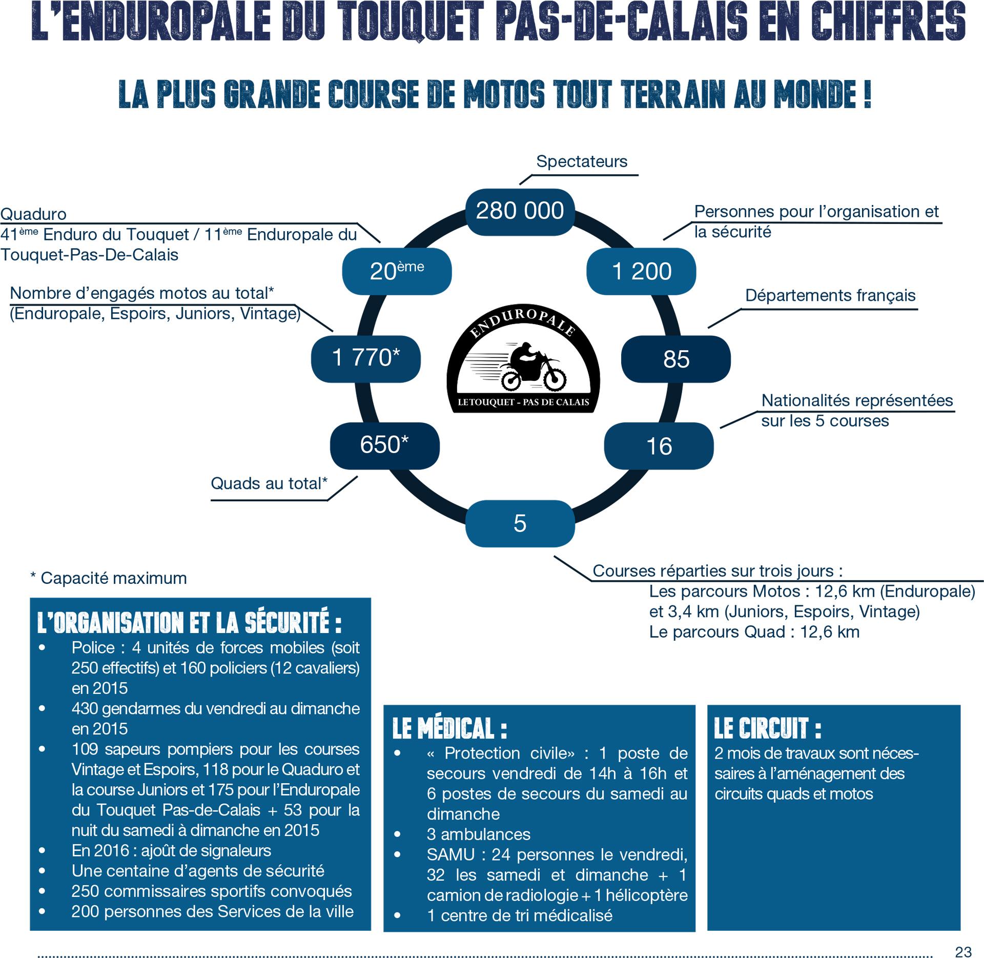 Enduropale du Touquet 2016 - infographie
