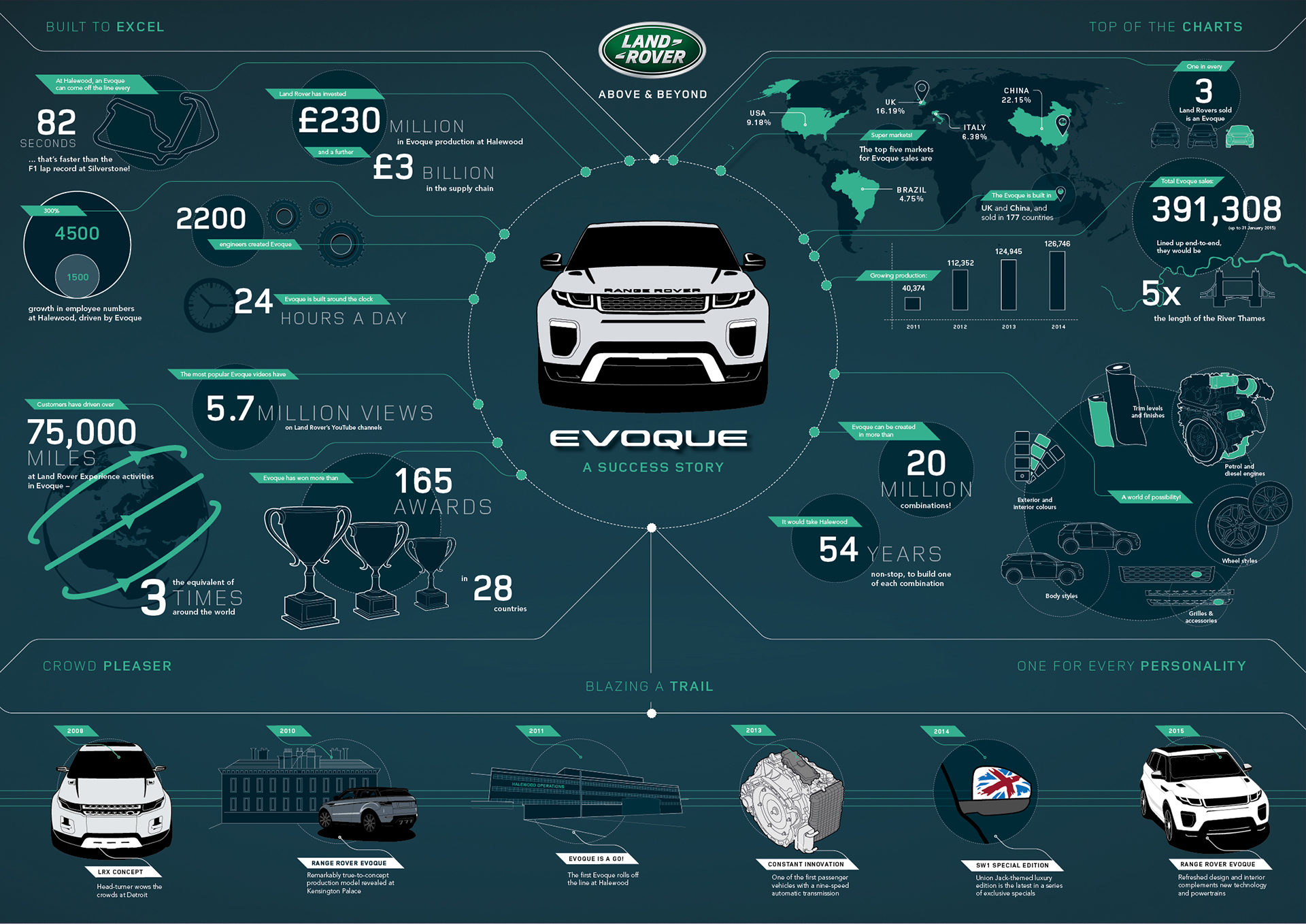 Land Rover Range Rover Evoque -  infographie / infographic