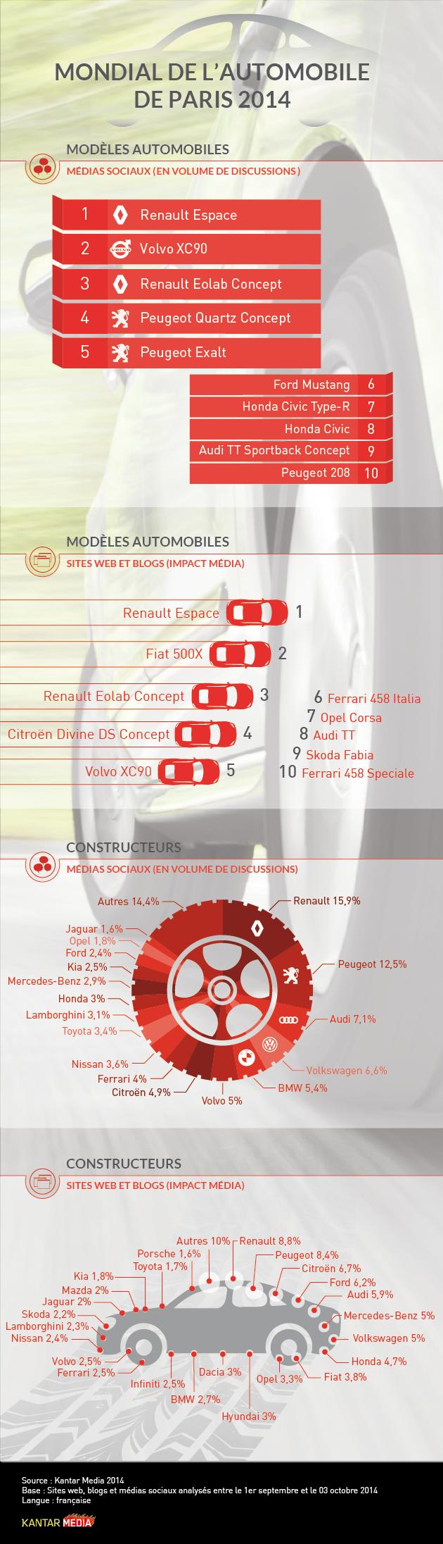 Le Mondial de l'Automobile 2014 sur les réseaux sociaux - Infographie - Kantar Media