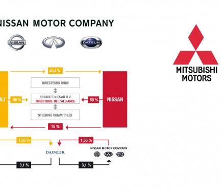 Alliance Renault Nissan Acquiert 34 Mitsubishi Motors Corp
