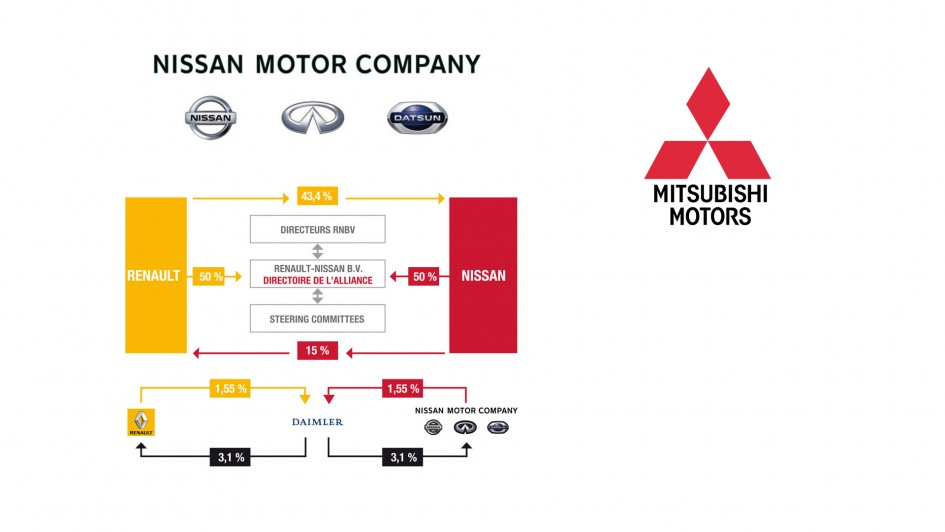 logo Nissan motor company - structure alliance Renault-Nissan - logo Mitsubishi