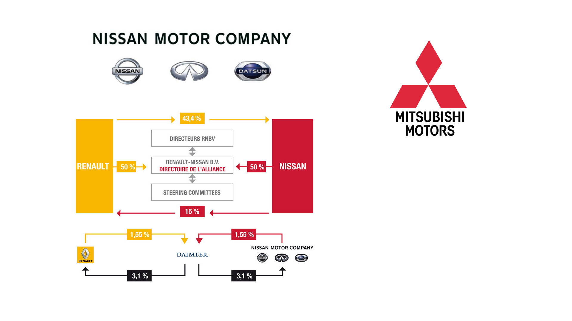 alliance nissan renault Alliance-2022com is tracked by us since december, 2017 over the time it has been ranked as high as 697 199 in the world, while most of its traffic comes from france, where it reached as high as 41 016 position.