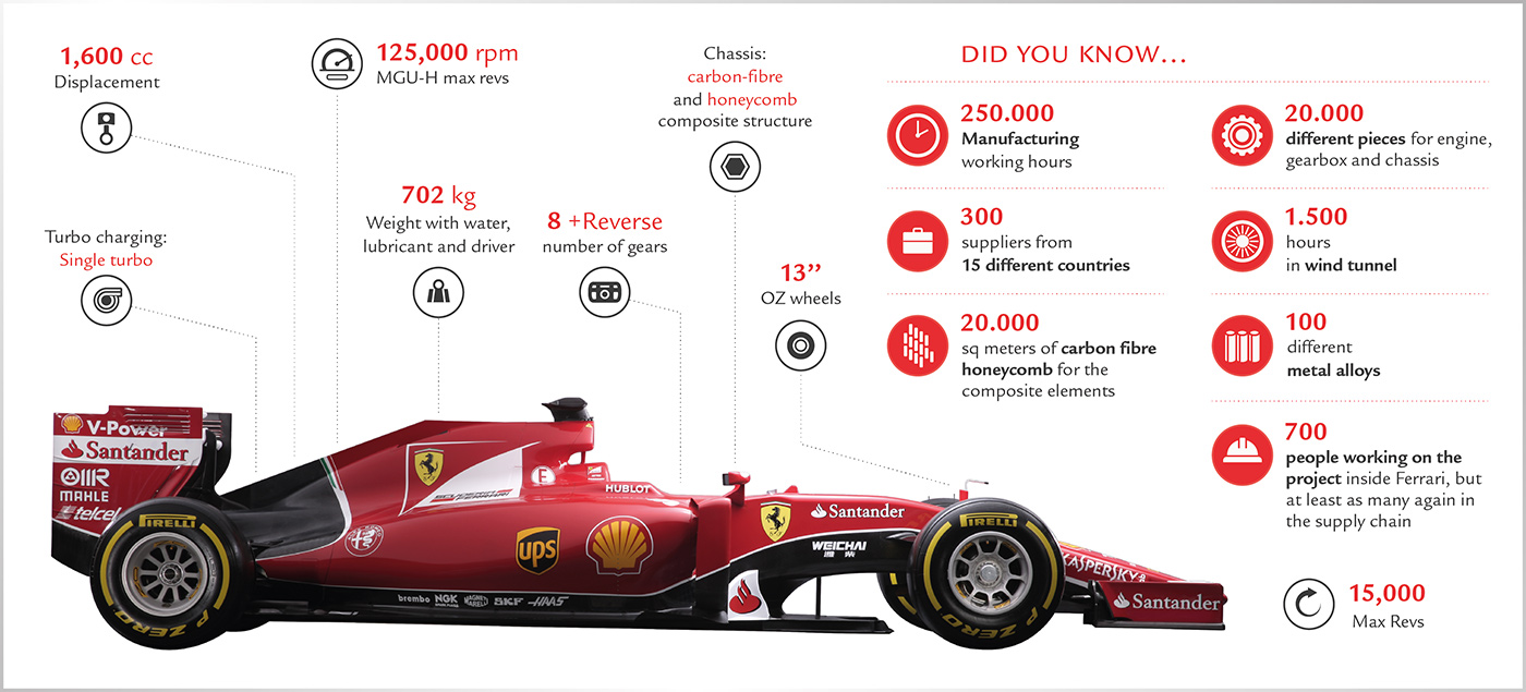 Scuderia Ferrari SF15-T - infographie