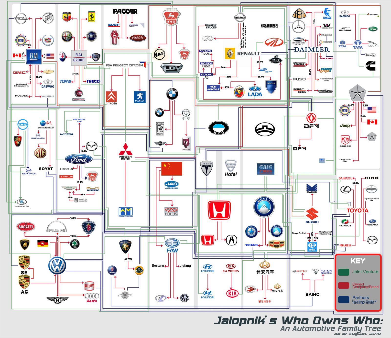 Car Makers 2010 Who Owns Who: An Automaker Family Tree - Jalopnik.com