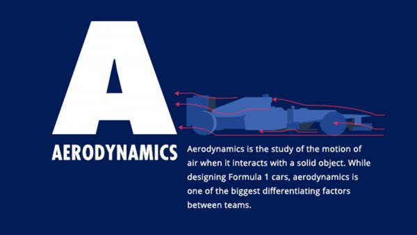 Cover of infographic: The A to Z of Formula One