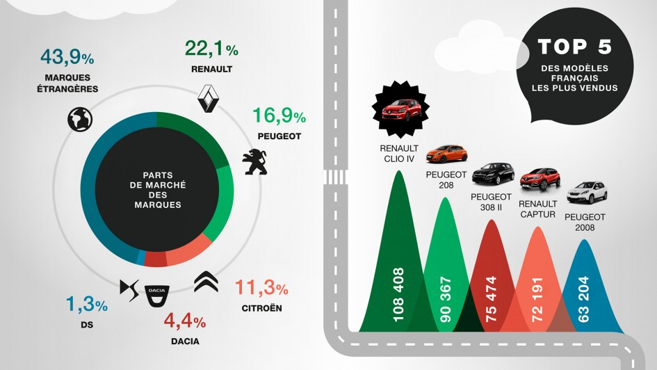 Infographie Marché Auto France 2015 by Franfinance - cover