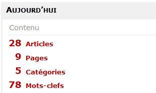 Bilan site DESIGNMOTEUR au 24 décembre 2012
