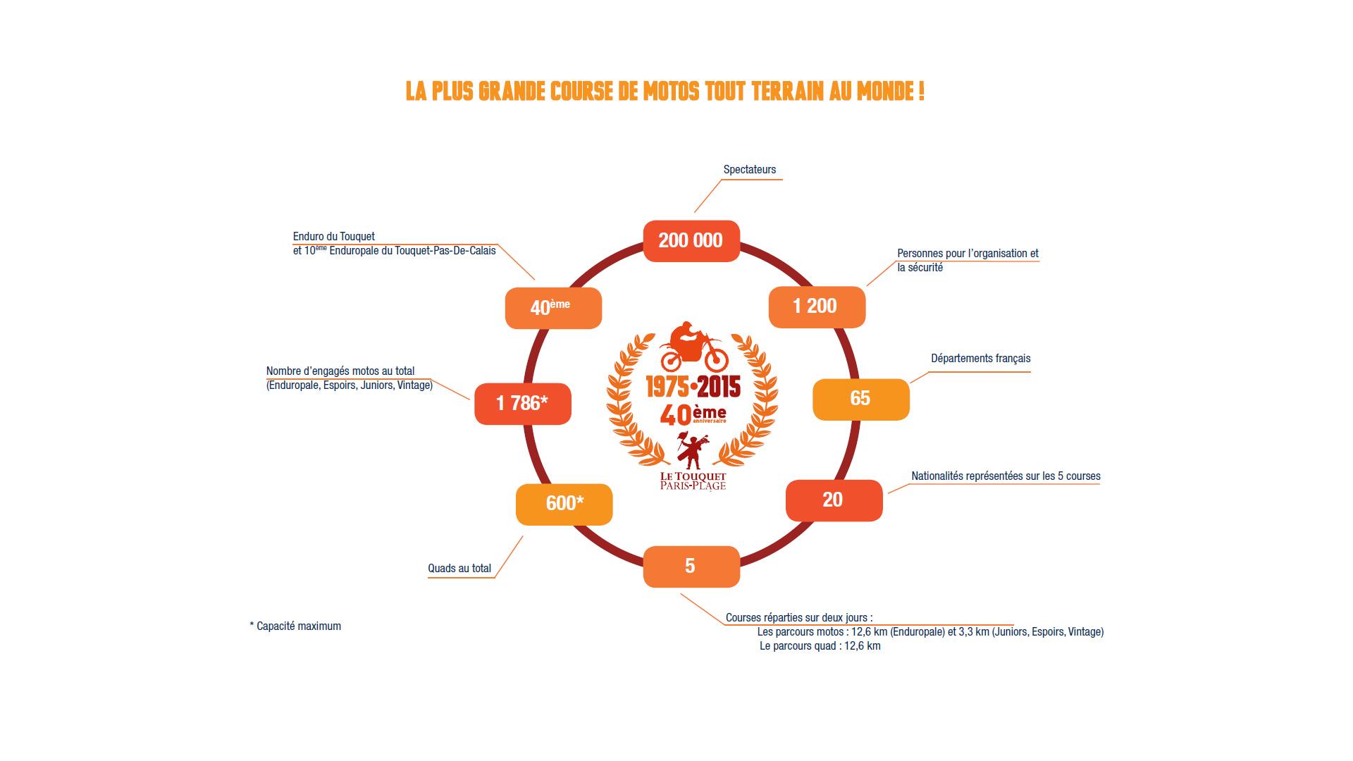 Enduropale du Touquet 2015 - Infographie