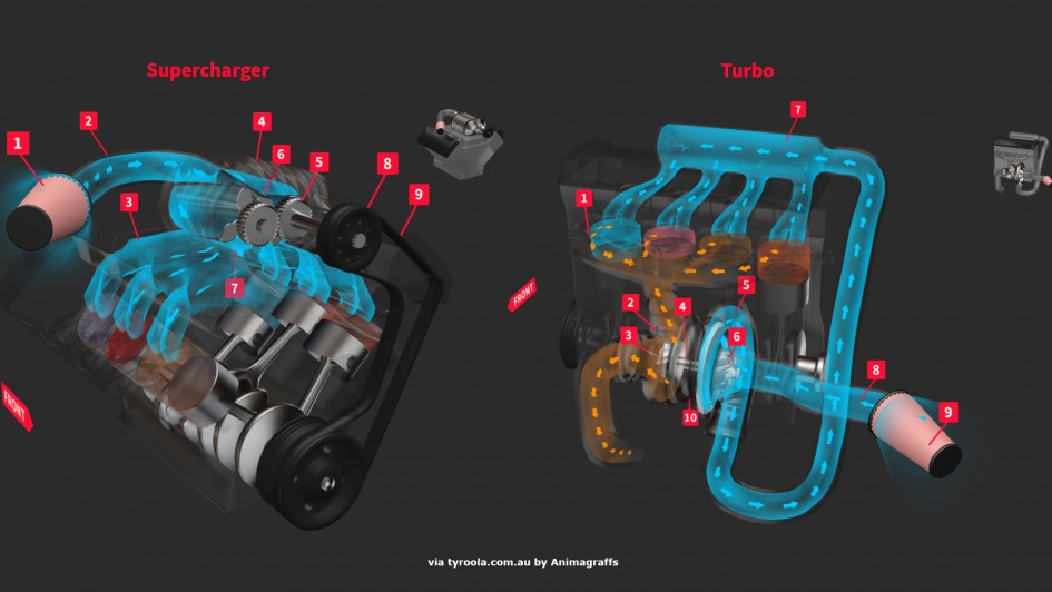 Supercharger vs Turbo - static pics - via Tyroola - by Animagraffs