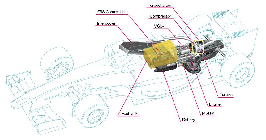 Moteur F1 Power Unit - schéma - Honda