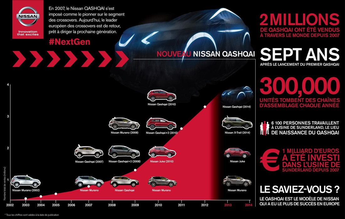 Infographie Qashqai - Nissan