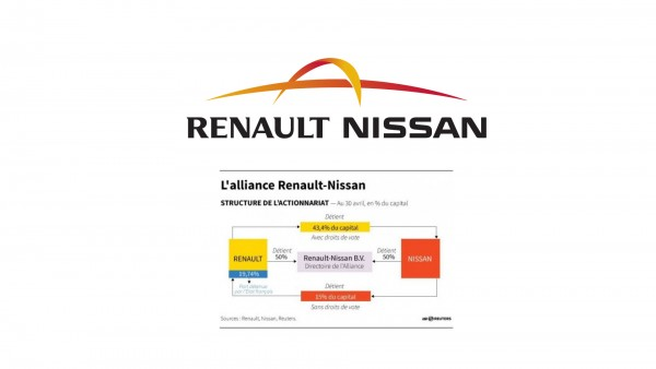 Alliance Renault Nissan