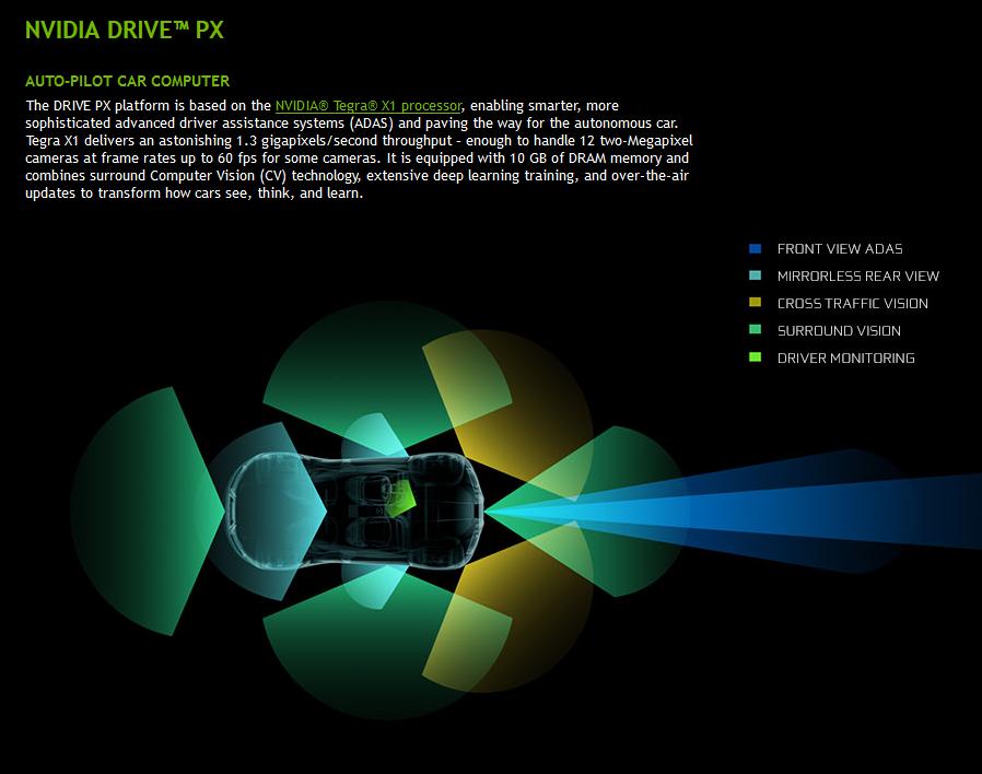 NVIDIA Drive PX : le cerveau de la voiture by Nvidia