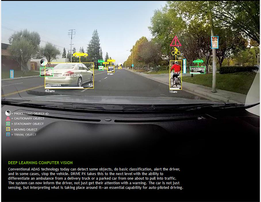 NVIDIA Drive la Vision de la route / POV driver / .2vue conducteur