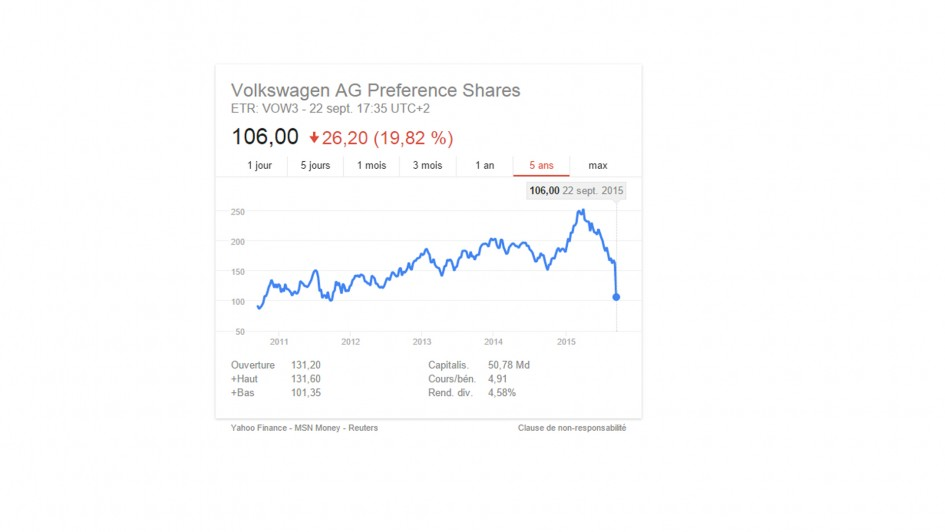 Volkswagen - stock exchange - 2015